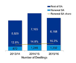 Renewal SA contributed 12.8% or 872 dwelling units in 2013-14; 14.8% or 1246 dwelling units in 2014-15; and 16.3% or 1202 dwelling units in SA in 2015-16
