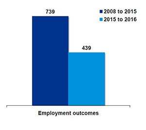 The Renewal SA Works Program provided 739 employment outcomes 2008-2015 and 439 employment outcomes 2015-16